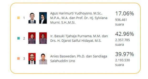 Hasil-Hitung-TPS-(Form-C1)-Provinsi-Dki-Jakarta